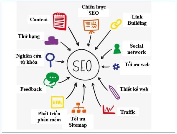 Top công cụ SEO hiệu quả cho website làm affiliate marketing-1