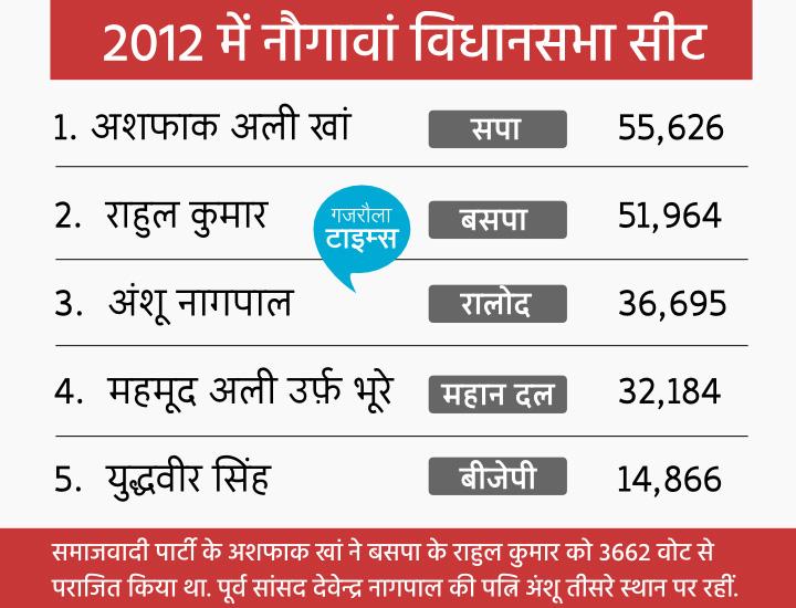 nauagwan sadat vidhansabha election candidate list
