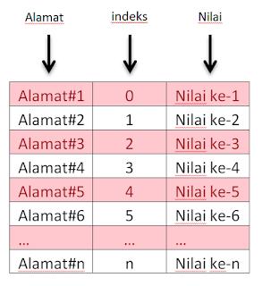 gambaran sederhanan tentang array