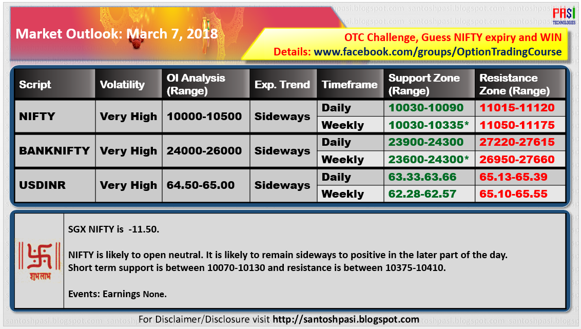 Indian Market Outlook: 20180307