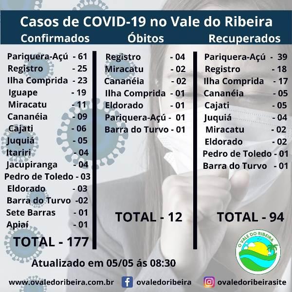 O Vale do Ribeira neste 05/05, soma 177 casos positivos e 12 mortes do Coronavírus - Covid-19
