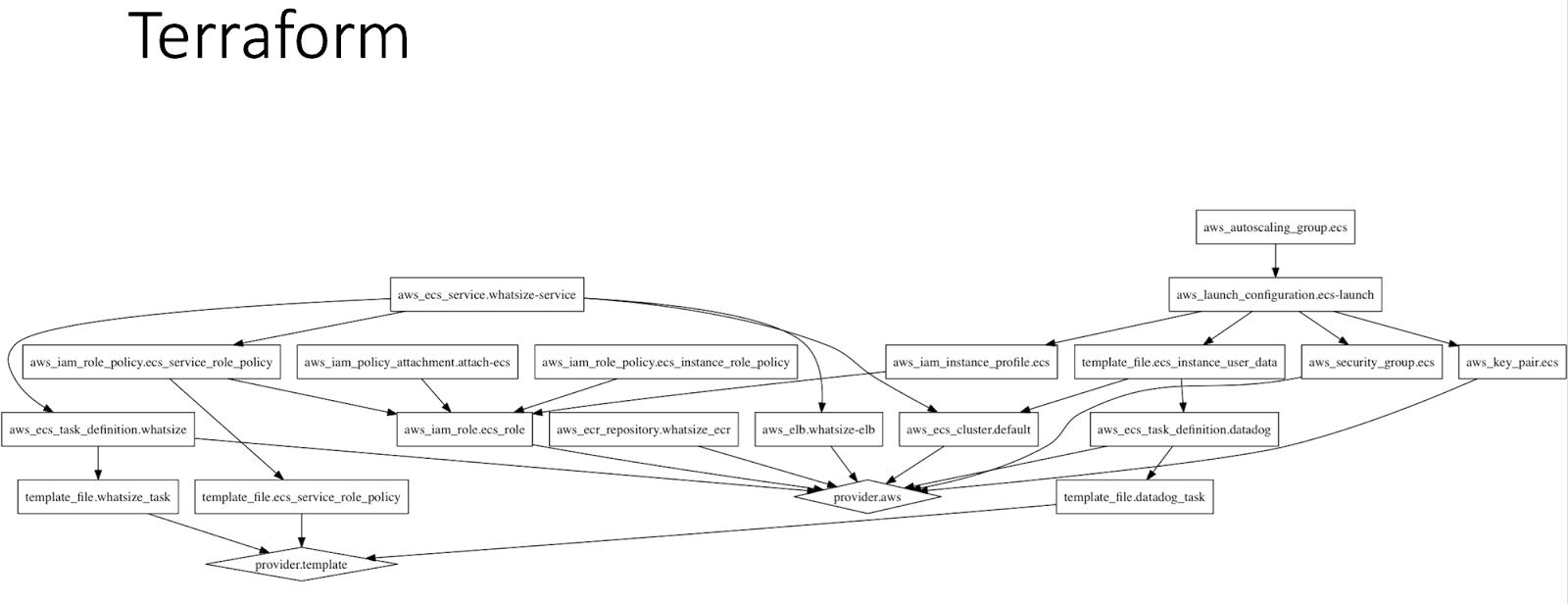 jeff dwyer's blog: Ruby on Rails on Docker on Amazon ECS w