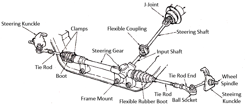 Mechanical Technology: Manual Rack And Pinion Service