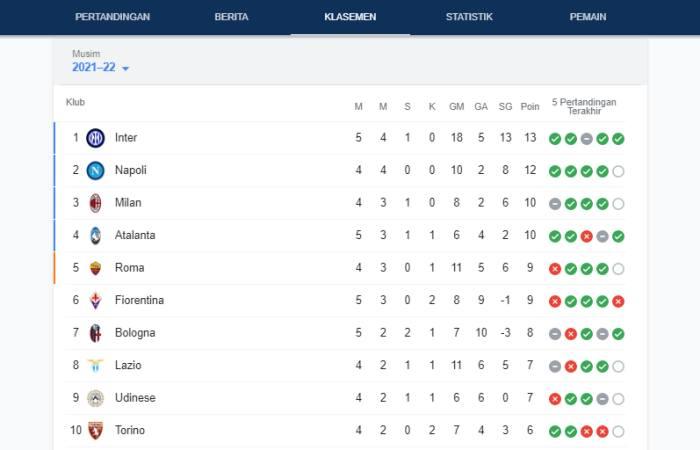 Klasemen Liga Italia Pekan Kelima