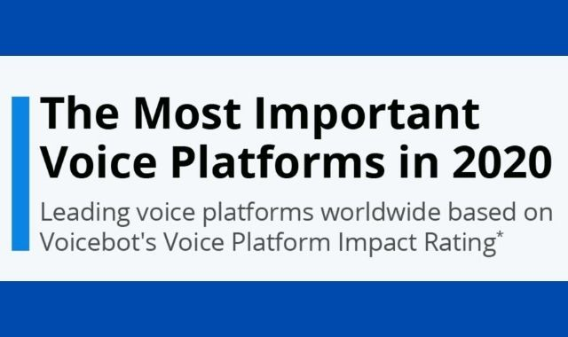 The Top 5 Most Notable Voice Platforms in 2020