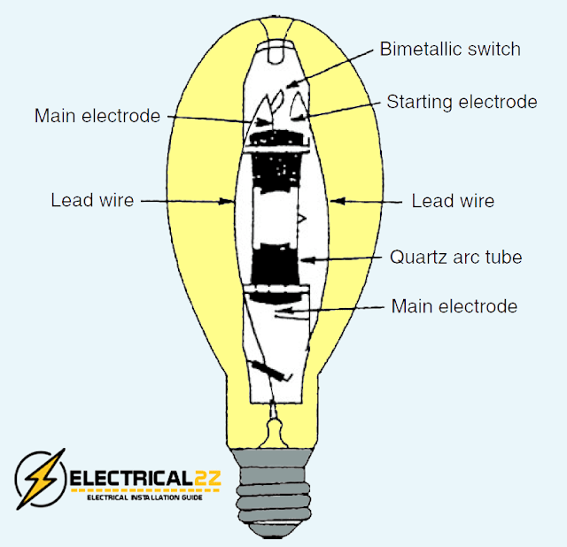 metal halide lamps, types of lights, types of lamps, lighting system, electrical2z @e2z