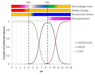 Carbonate speciation and pH indicators