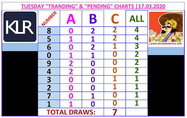 Kerala Lottery Winning Number Trending And Pending Chart of 7 days drwas on  17.03.2020