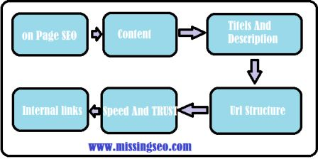 On Page SEO Techniques-www.missingseo.com