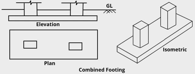Combined footing used in Civil Engineering constructions