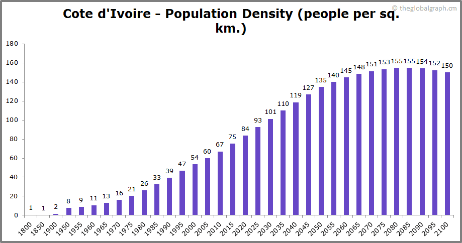 Cote dIvoire  Population Density (people per sq. km.)