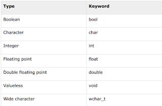 Type Data Pada Bahasa Pemrograman C++