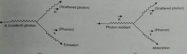 Emission and absorption of phonon