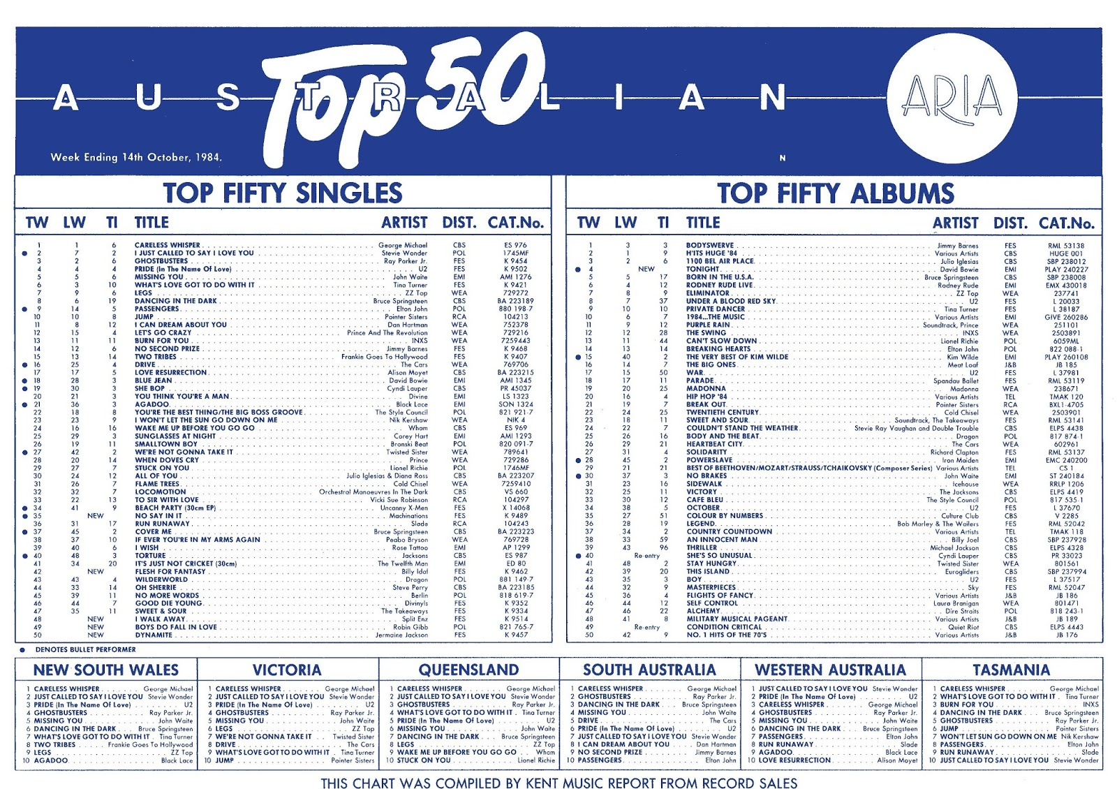Chart Beats: This Week In 1984: October 14, 1984