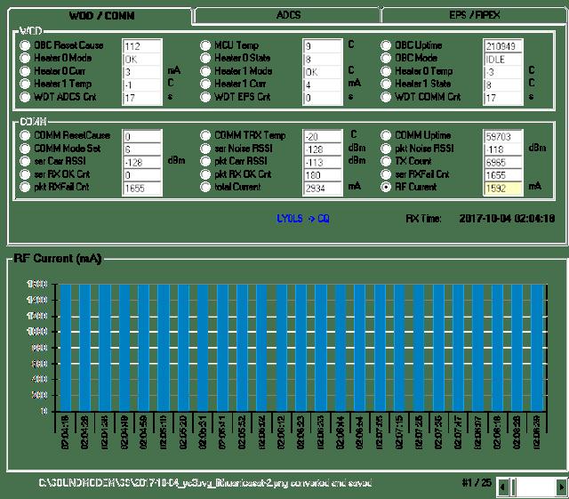 LituanicaSat-2 9k6 FSK Telemetry  02:04 UTC