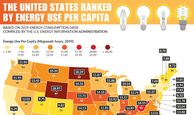 The United States Ranked by Energy Use Per Capita