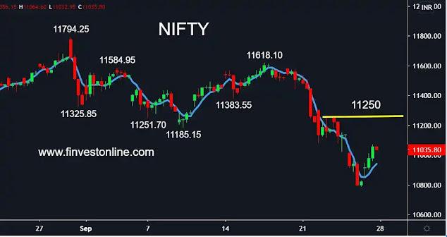 nifty share price , finvestonline.com