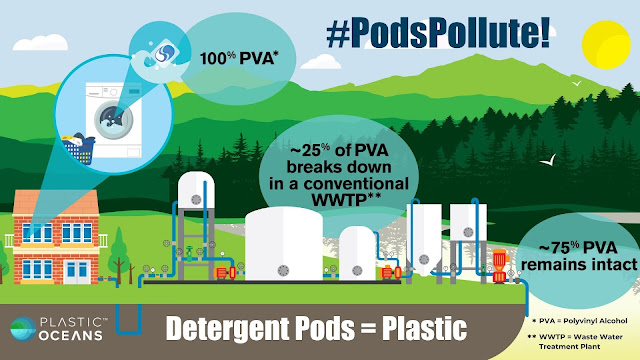 #PodsPollute! - New Study Shows That Detergent Pods Are Contributing To Plastic Pollution