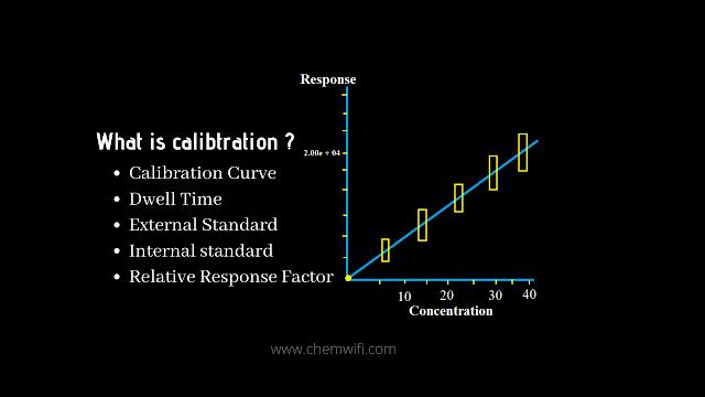 Calibration Curve, Internal standard & Dwell Time
