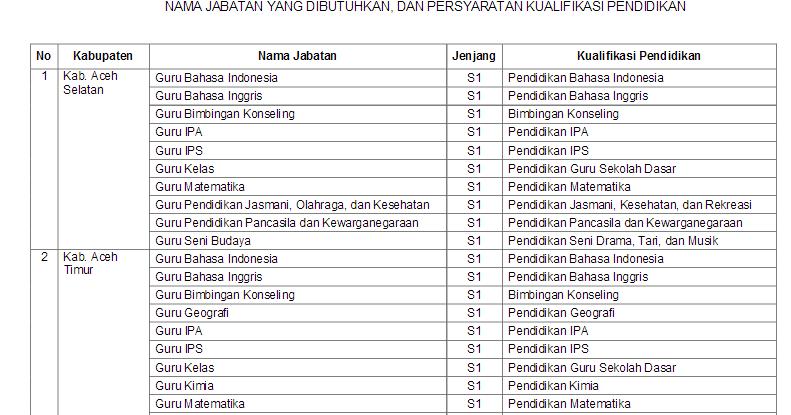 Image Result For Rekrutmen Cpns Ini Formasi Untuk Kabupaten Lombok
