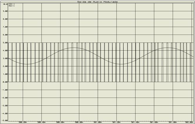 modulação por largura de pulso, transmissor de audio, eletronica