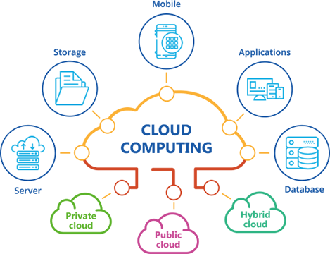 Distributed Cloud Technology Explained  What It Is and How It Works | Challenges | advantages |  disadvantages