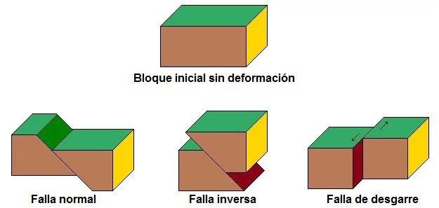 Fallas normales, fallas inversas, fallas en dirección y fallas transcurrentes.