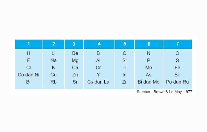 Sistem tabel periodik unsur kimia ilmu dasar pengelompokkan unsur berdasarkan hukum oktaf urtaz Images