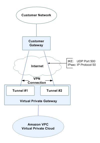 Run like Hell: AWS: Networking - Virtual Privat Cloud