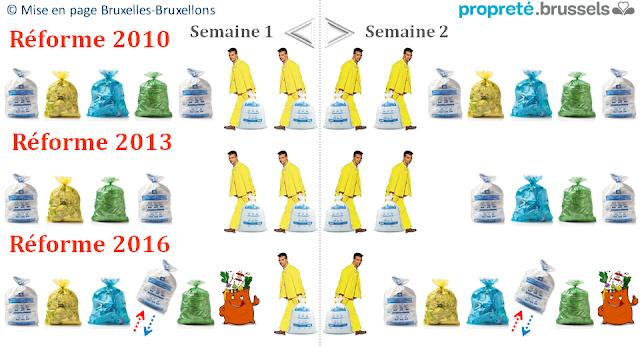 Bruxelles Propreté - Réformes de la collecte des déchets ménagers 2010 - 2013 - 2016 - Bruxelles-Bruxellons