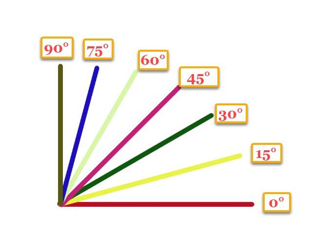 linee con angoli multipli di 15 gradi