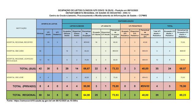 Clique na imagem e veja a taxa de ocupação dos Hospitais do Vale do Ribeira (07/12), 76,67 % ocupação de leitos de UTI na rede SUS Clique na imagem e veja a taxa de ocupação dos Hospitais do Vale do Ribeira (08/12), 73,33 % ocupação de leitos de UTI na rede SUS