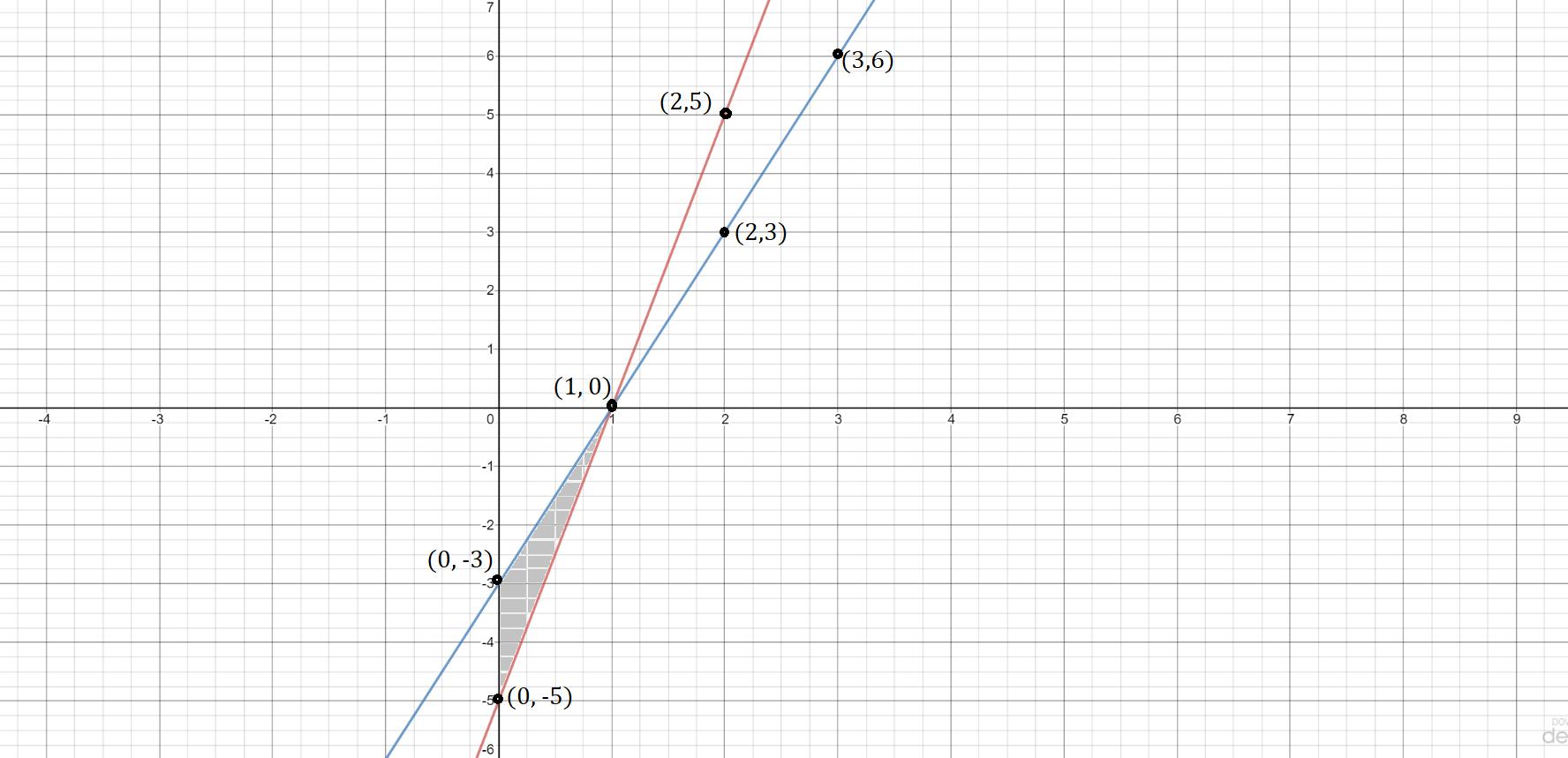 Exercise 3.7 2 Class 10 Maths
