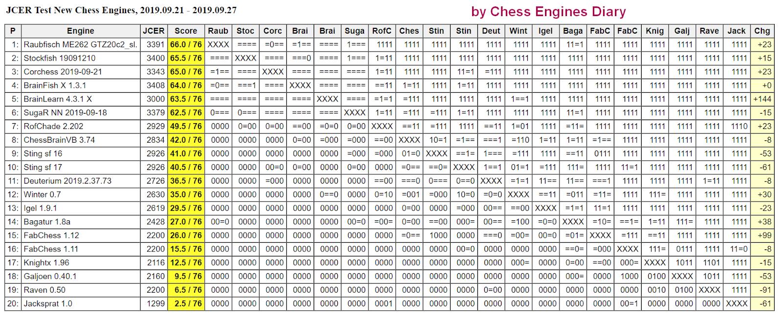 JCER (Jurek Chess Engines Rating) tournaments - Page 18 2019.09.21.TestNewChessEnginesScid.html
