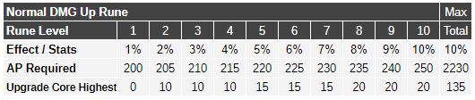 Essence Rune (Normal DMG Up) Stats