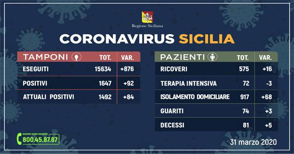 L'aggiornamento in Sicilia, 1.492 positivi e 74 guariti