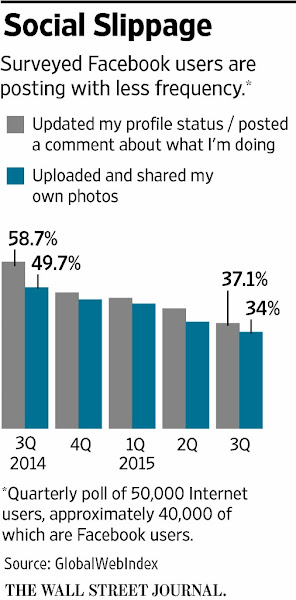 Facebook Social Sharing Slippage