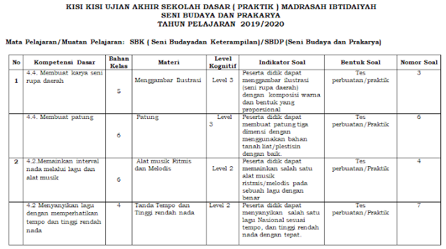 Kisi-kisi Ujian Praktek SBK Kelas 6 SD/MI