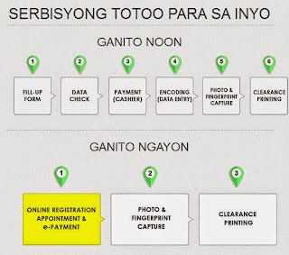 NBI Launched 3 Easy Steps Clearance System