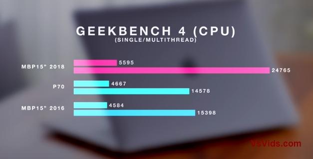 $4,000 2018 MacBook Pro 15