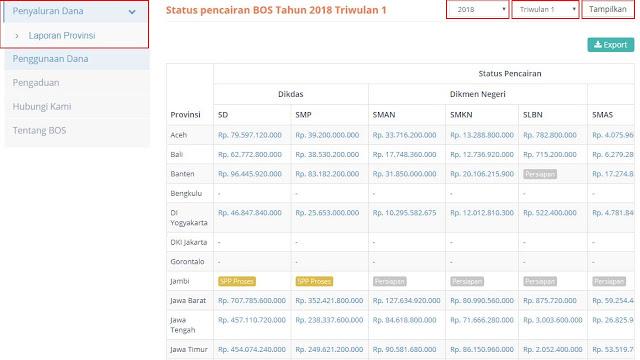 Cara Melihat Status Pencairan BOS dan SK Konsideran PIP Triwulan 1, 2 , 3, 4 Tahun 2018