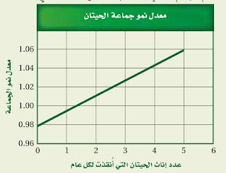 معدل نمو الجماعة