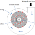 Reaction Turbine : Basic Principle, Construction and Working