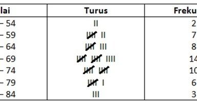 Cara membuat diagram histogram dan poligon frekuensi belajar aktif ccuart Gallery