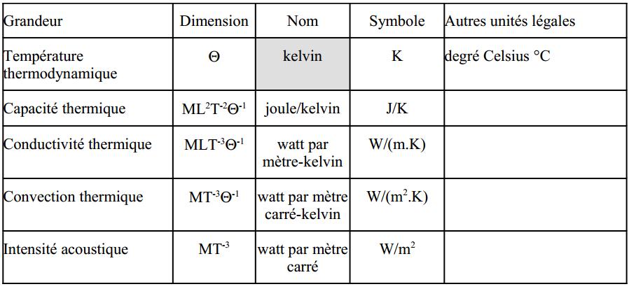 Les unités de mesure en physique. - Études Supérieures Physique