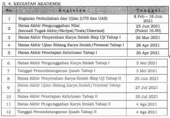 kalender akademik ui tahu ajaran 2020/2021 semester genap; tomatalikuang.com