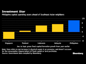 """Philippine  capital investment surge is leaving its neighboring countries in Southeast Asia behind This years first nine months shows net physical assets in the Philippinesgrowth of  10.4 % from the previous year. A big leap compared with Malaysia's 6.9 % increase and Indonesia's 5.8% percent gain.   Philippine government expenditures jumped 28 percent in October, the largest leap in almost a year, with new record budget planned for 2018. Private companies are also joining in: Metro Pacific Investments Corp. plans to invest as much as $16 billion through 2022 on road, water, and power projects, while Ayala Land Inc. is boosting capital spending to a record $2 billion next year.  President Rodrigo Duterte is building new railroads and highways across the archipelago in a $180 billion infrastructure program. The boost in investment adds another engine to the economy, paving a way for growth exceeding 6% and among the world's best performers for six consecutive years.  Sponsored Links After being left behind for decades, the Philippines is now significantly catching up and doing well. Now its growth in net physical assets is the fastest in Southeast Asia even twice faster than Malaysia according to World Bank.   President Duterte is on its way to bringing the Philippines into an upper-middle income country by the end of his term in 2022, and the cornerstone of his vision is a plan referred to as """"Build, Build, Build"""". It includes the capital's first subway and a 653-kilometer railway to the south.  Source: Bloomberg  Advertisement Read More:         ©2017 THOUGHTSKOTO"""