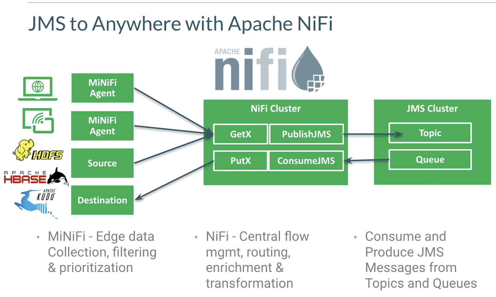 Migrating Apache Flume Flows to Apache NiFi: JMS To X and X