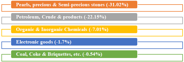 Major commodity groups of import showing negative growth in July 2019