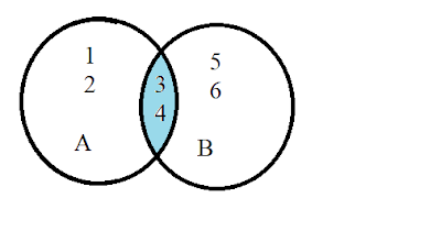 Intersection set of two sets in ven diagram